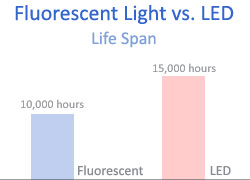 LED vs Fluorescent Lights